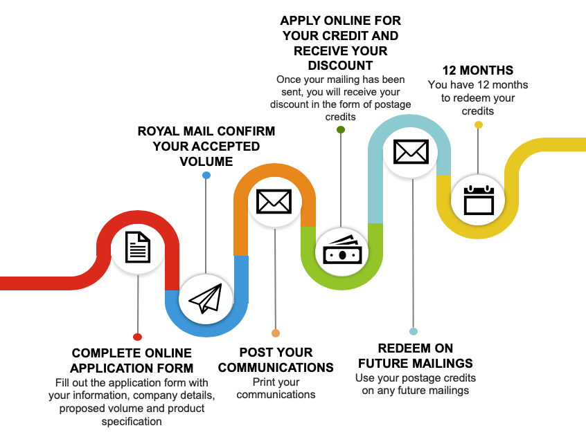 Royal Mail Covid-19 Incentive application process